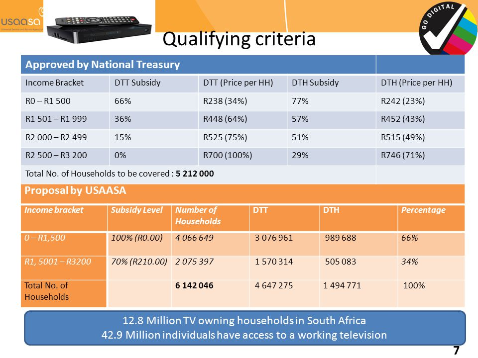 Qualifying criteria Approved by National Treasury Proposal by USAASA
