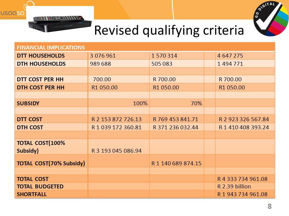 Revised qualifying criteria
