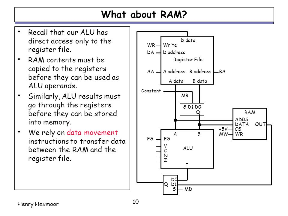 What about RAM Recall that our ALU has direct access only to the register file.