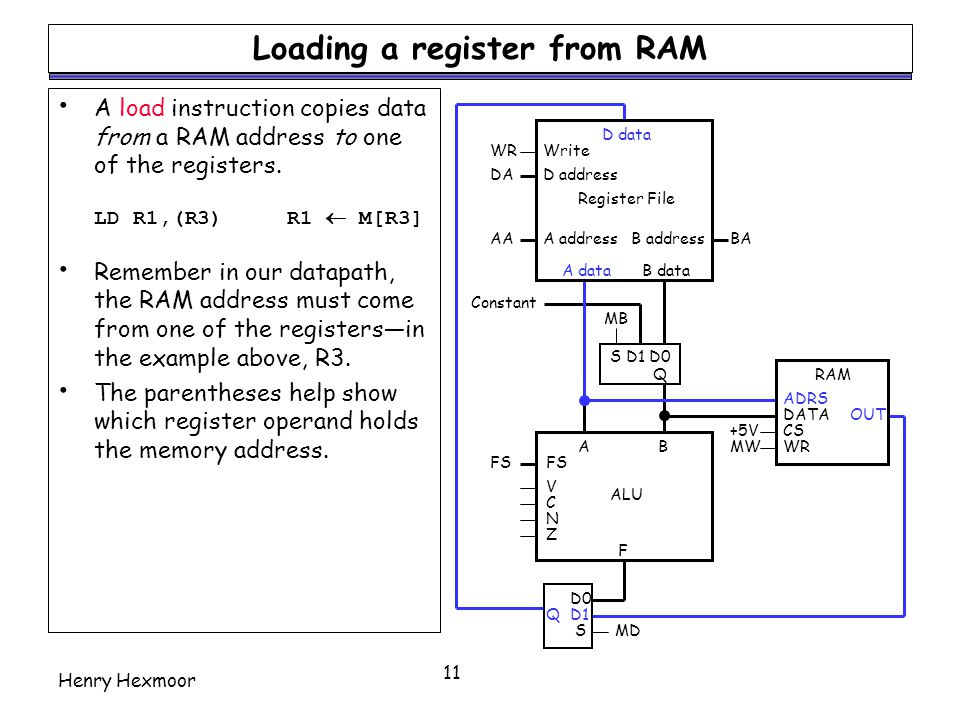 Loading a register from RAM
