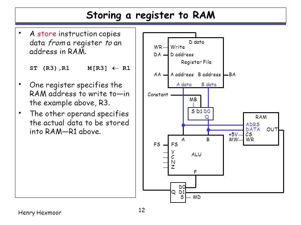 Storing a register to RAM