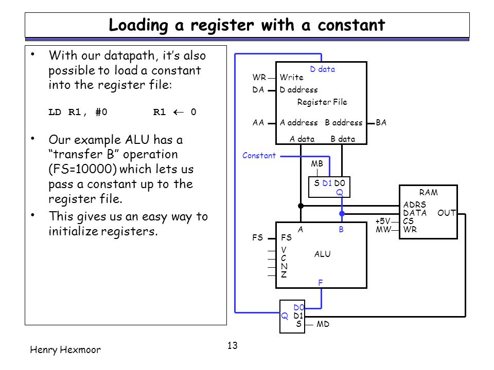 Loading a register with a constant