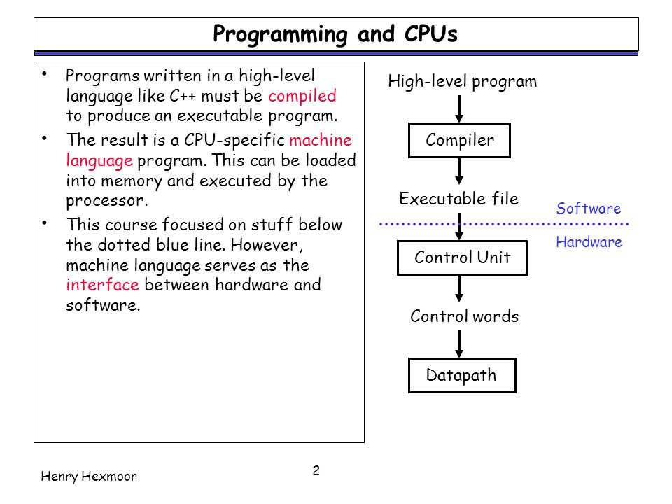 Programming and CPUs Programs written in a high-level language like C++ must be compiled to produce an executable program.