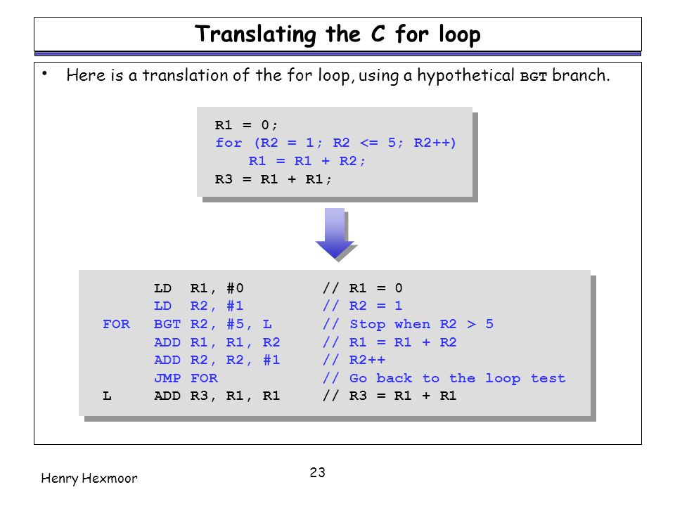 Translating the C for loop
