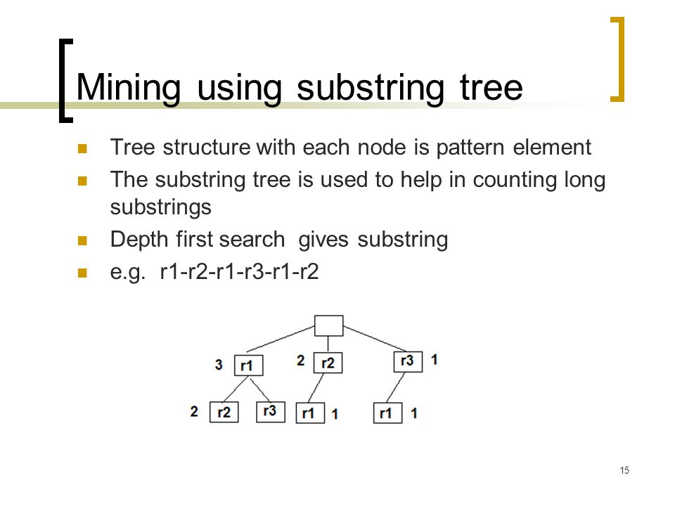 Mining using substring tree