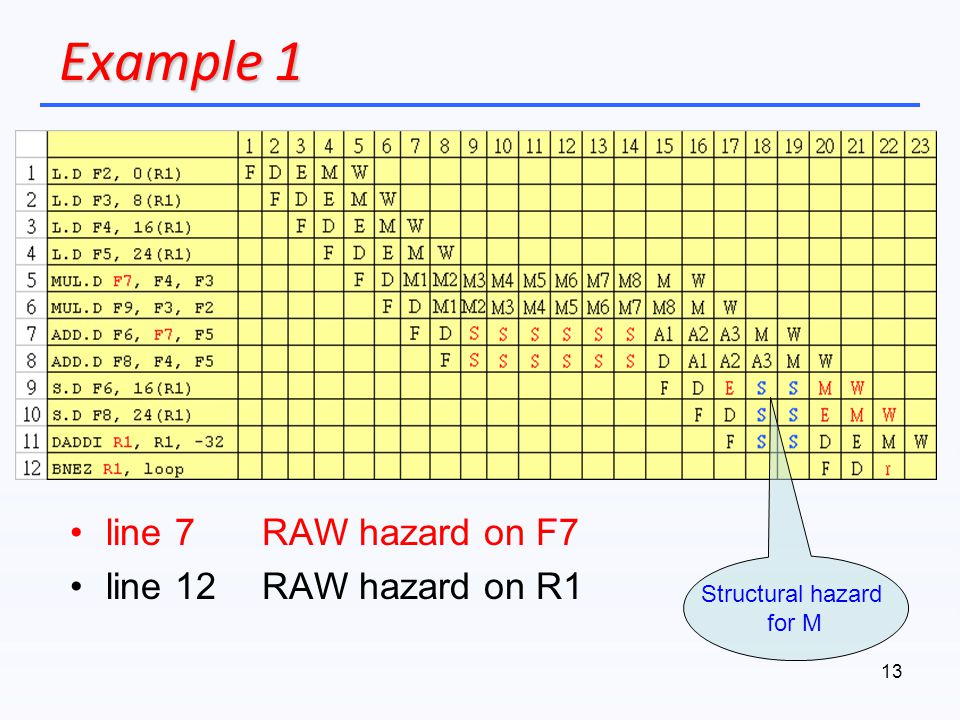 Example 1 line 7 RAW hazard on F7 line 12 RAW hazard on R1