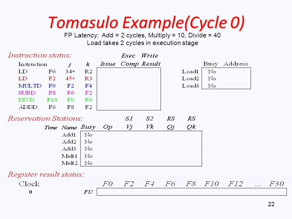 Tomasulo Example(Cycle 0)