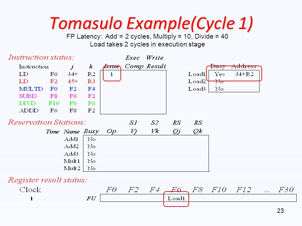 Tomasulo Example(Cycle 1)