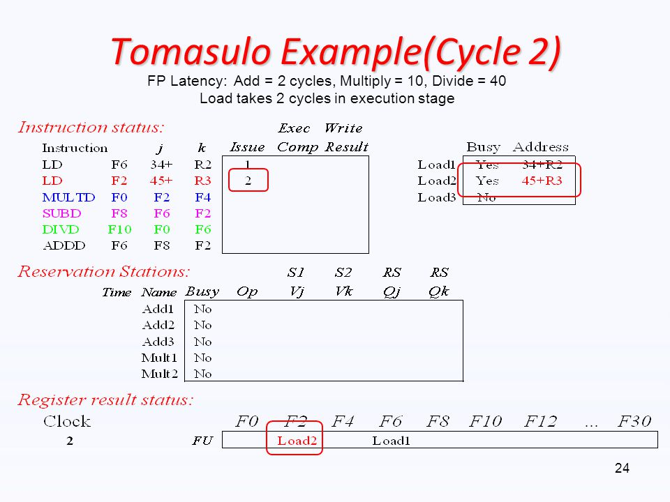 Tomasulo Example(Cycle 2)