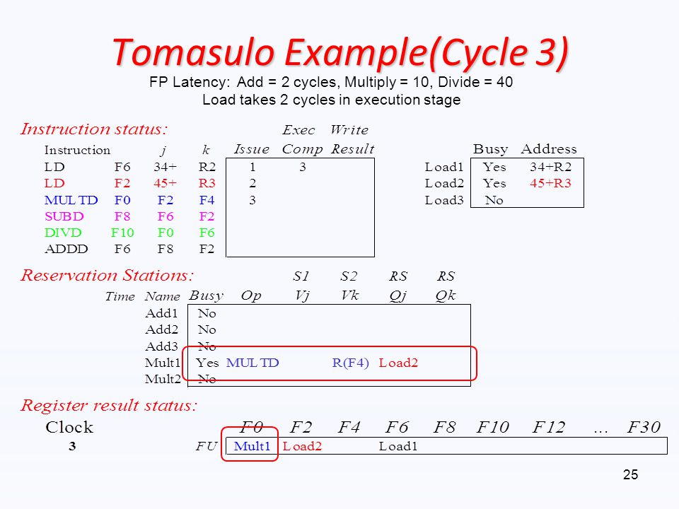 Tomasulo Example(Cycle 3)