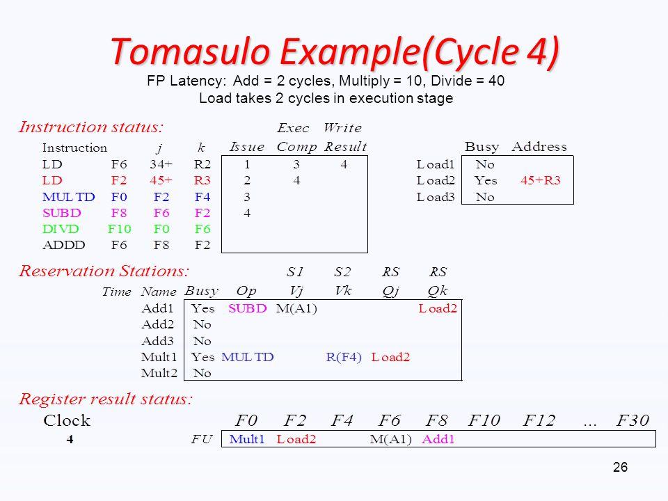 Tomasulo Example(Cycle 4)