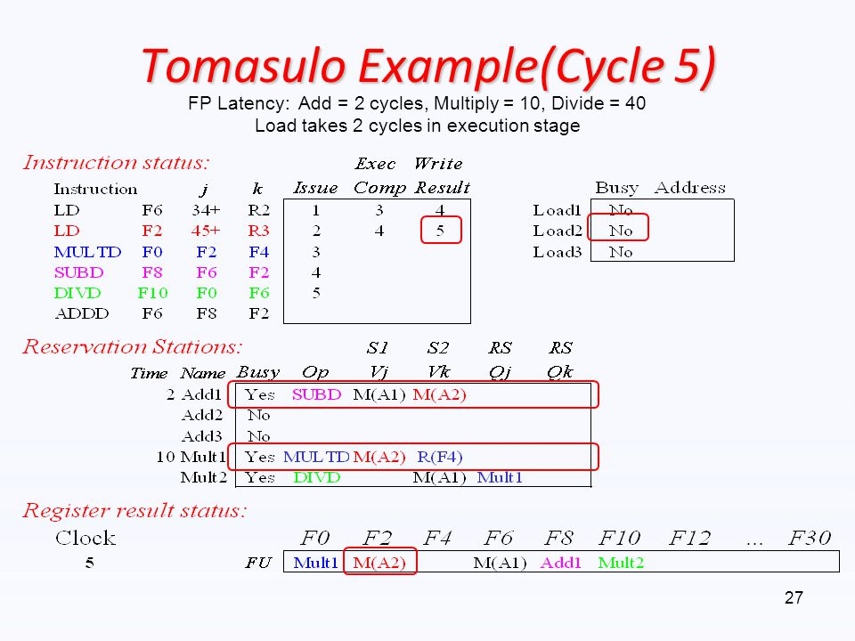 Tomasulo Example(Cycle 5)