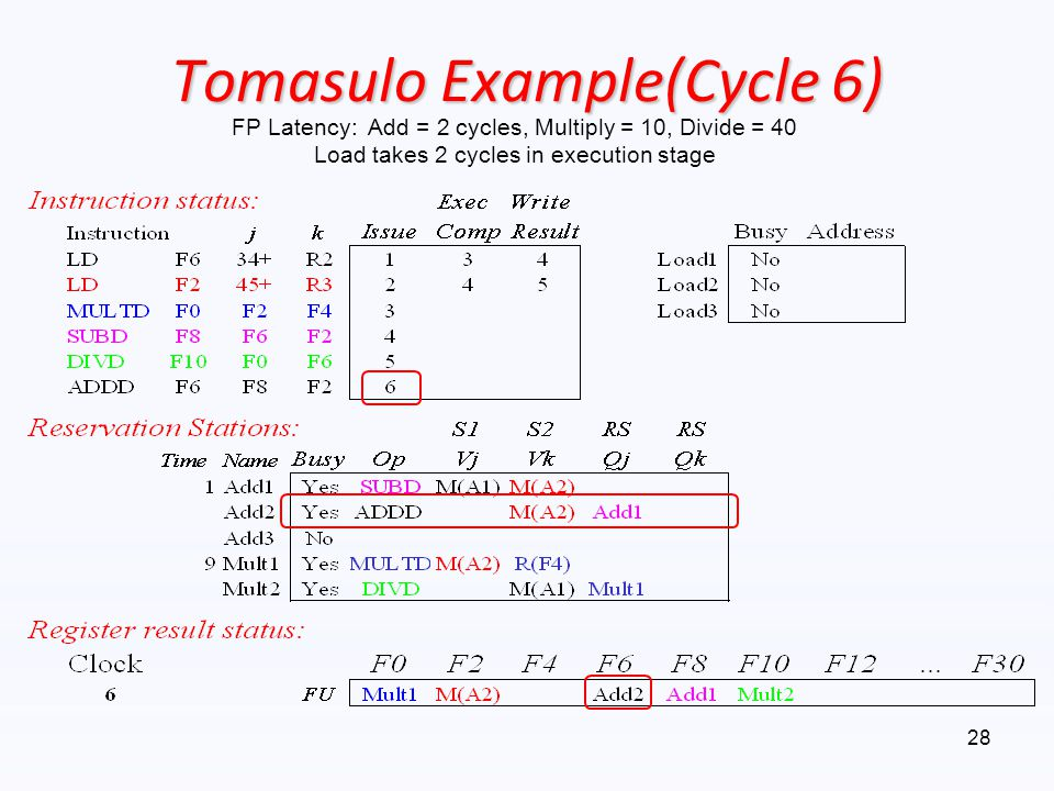 Tomasulo Example(Cycle 6)