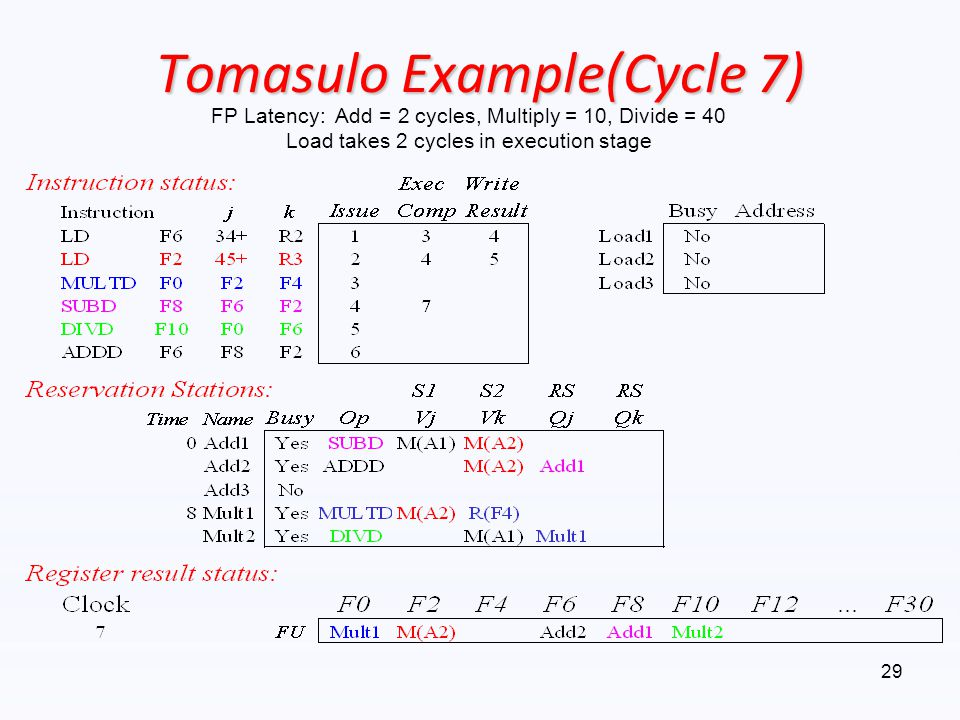 Tomasulo Example(Cycle 7)