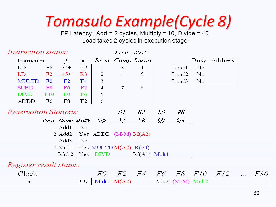 Tomasulo Example(Cycle 8)