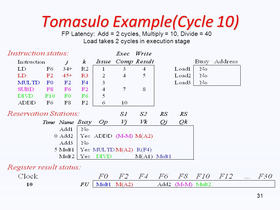 Tomasulo Example(Cycle 10)
