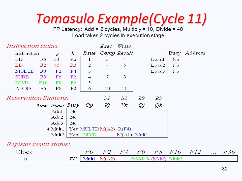 Tomasulo Example(Cycle 11)