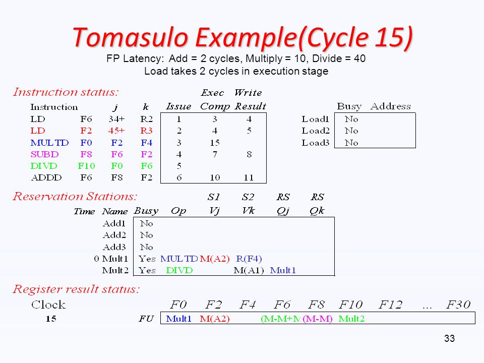 Tomasulo Example(Cycle 15)