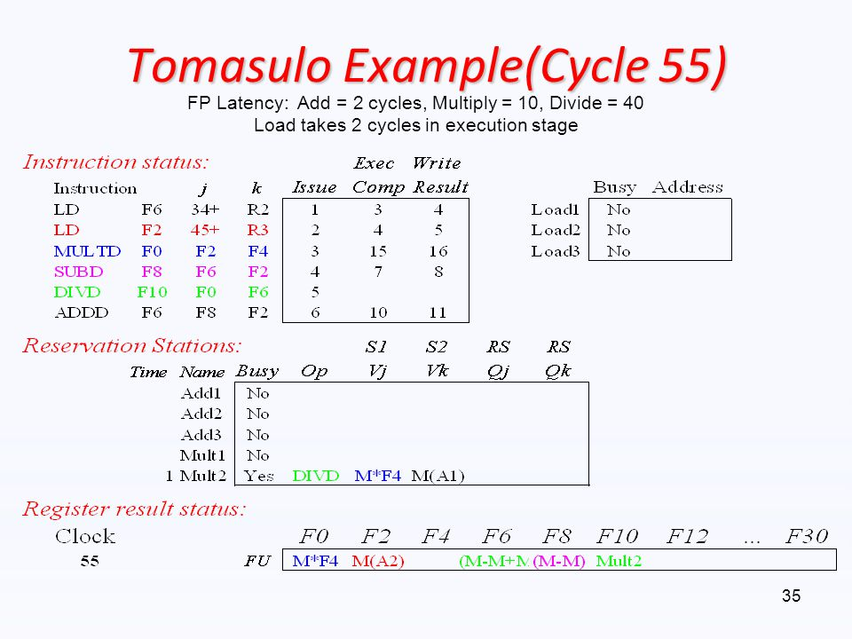 Tomasulo Example(Cycle 55)