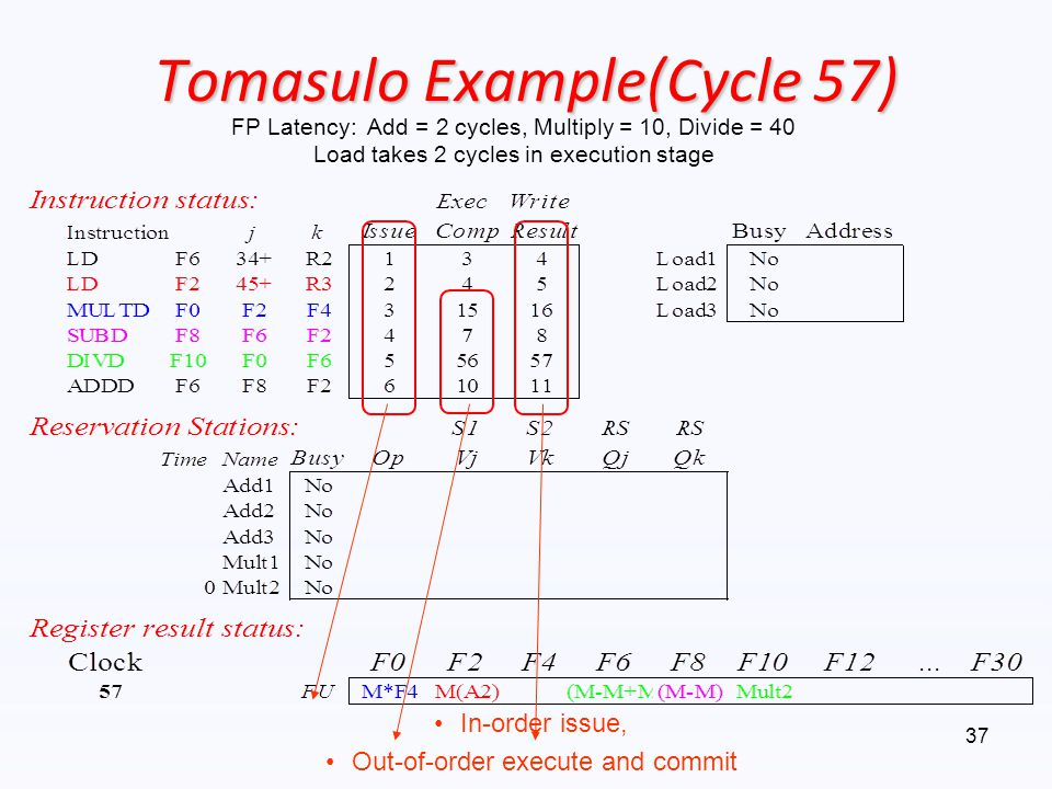 Tomasulo Example(Cycle 57)