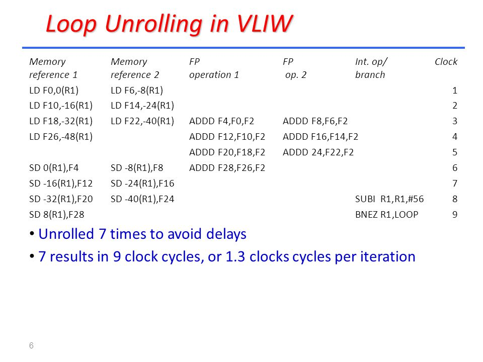 Loop Unrolling in VLIW Unrolled 7 times to avoid delays