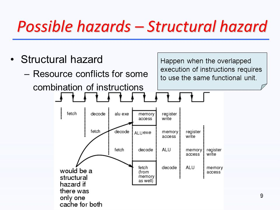 Possible hazards – Structural hazard