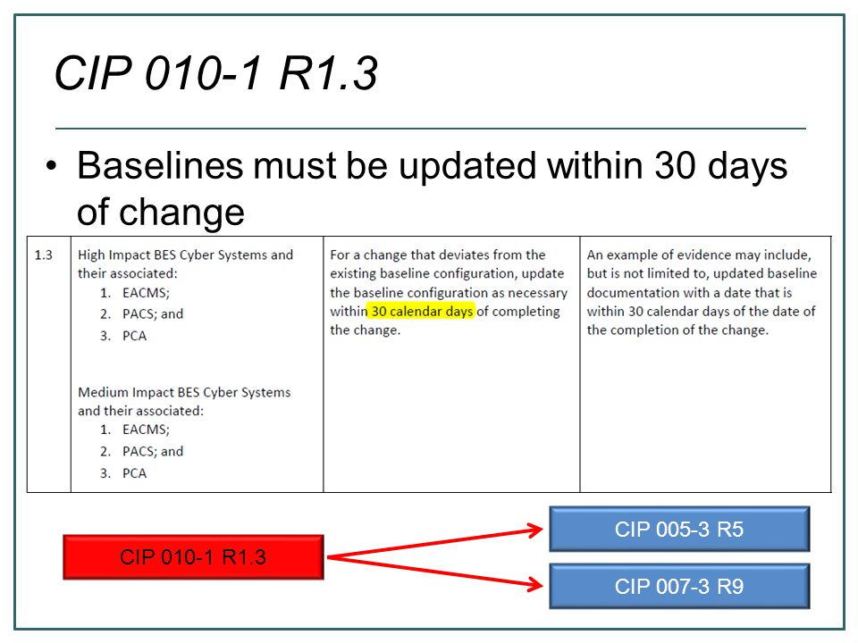 CIP 010-1 R1.3 Baselines must be updated within 30 days of change