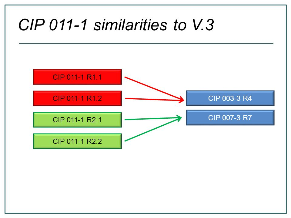 CIP 011-1 similarities to V.3 CIP 011-1 R1.1 CIP 011-1 R1.2