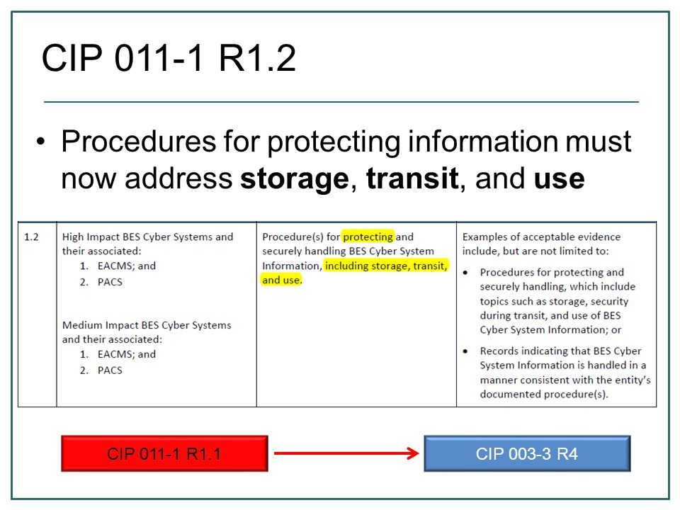 CIP 011-1 R1.2 Procedures for protecting information must now address storage, transit, and use. CIP 011-1 R1.1.