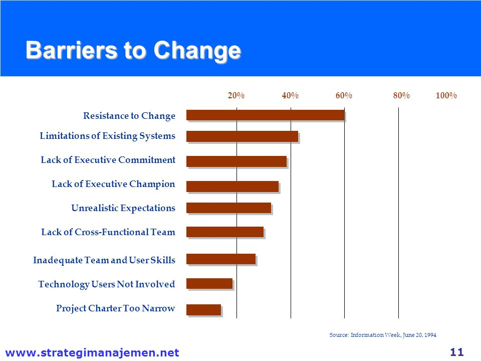 Barriers to Change Resistance to Change