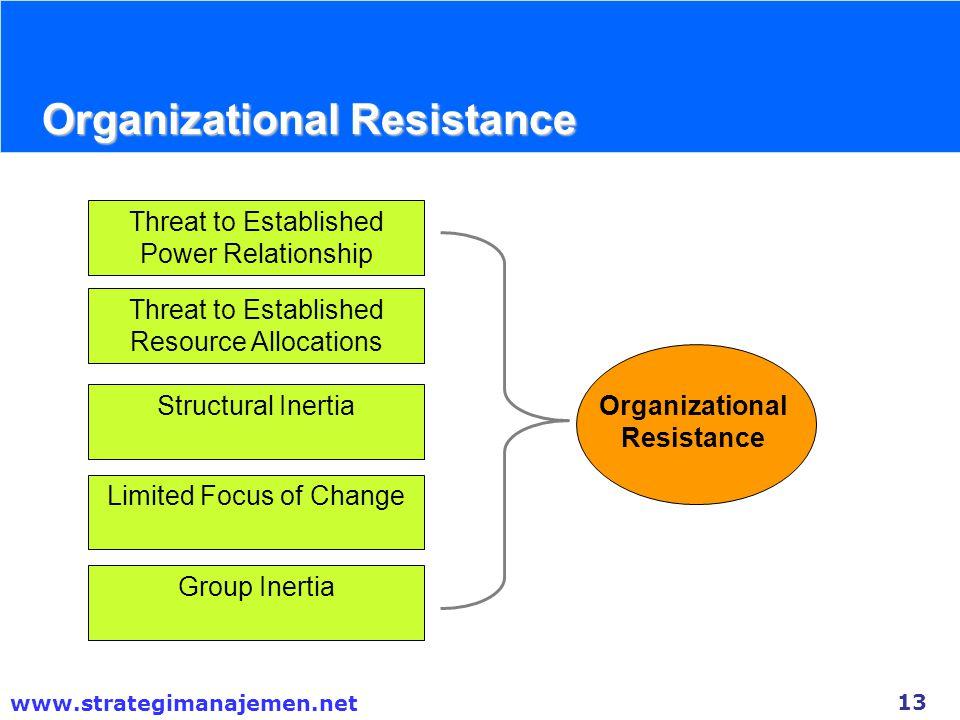 Organizational Resistance