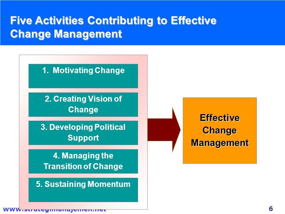 2. Creating Vision of Change 3. Developing Political Support