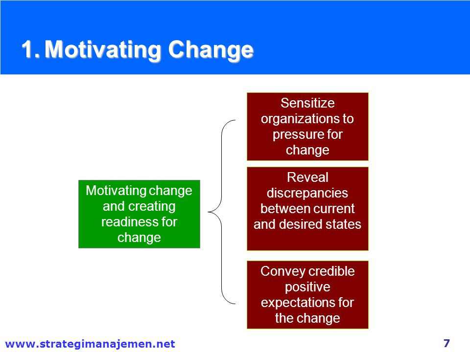Motivating Change Sensitize organizations to pressure for change