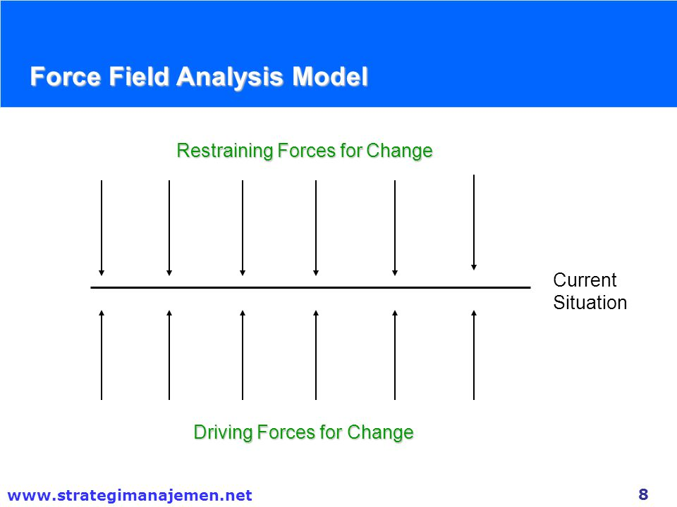 Force Field Analysis Model