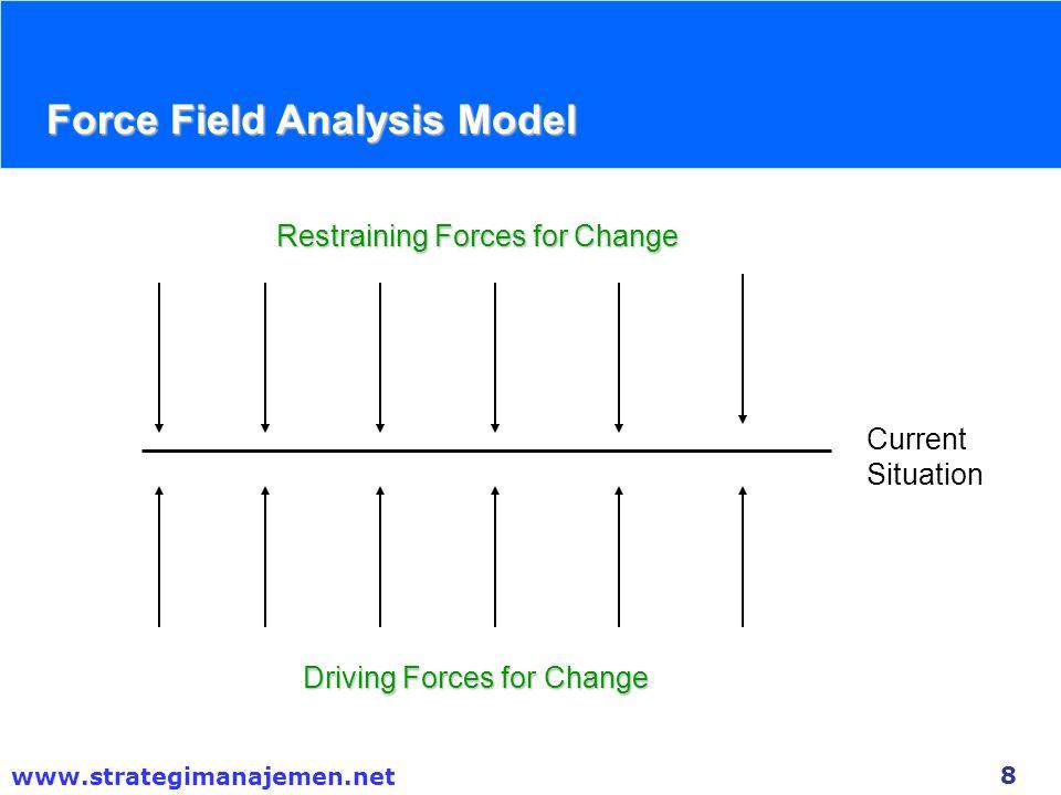 Force Field Analysis Model