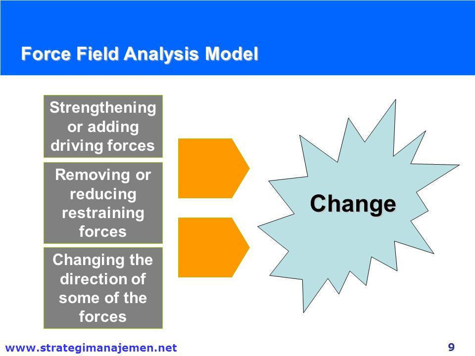 Change Force Field Analysis Model