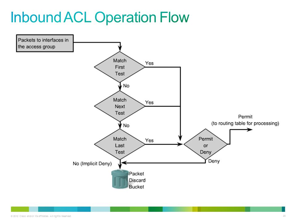 Inbound ACL Operation Flow