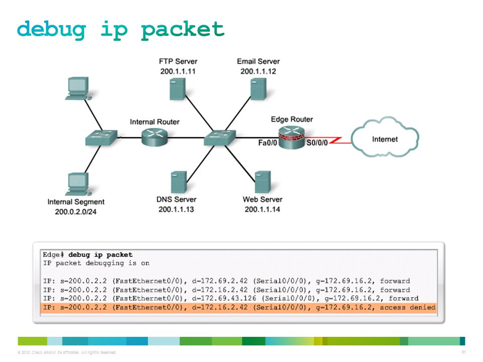 debug ip packet