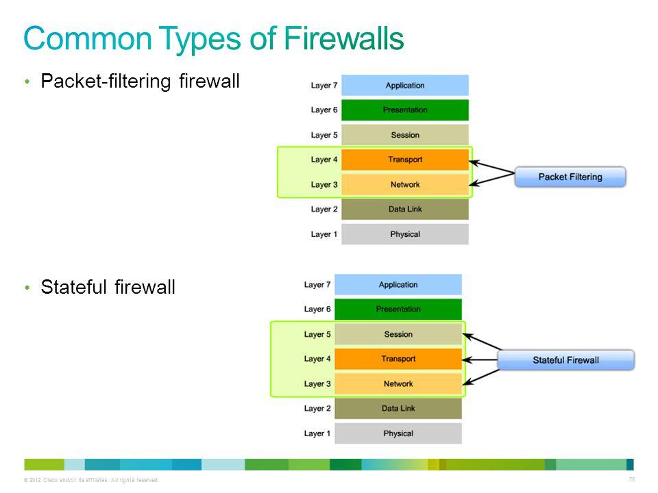 Common Types of Firewalls