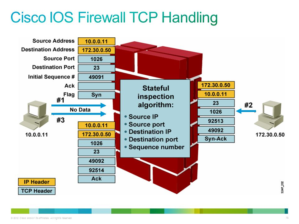 Cisco IOS Firewall TCP Handling