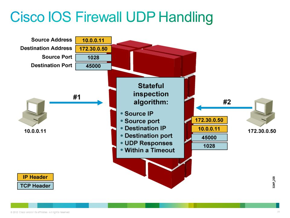Cisco IOS Firewall UDP Handling