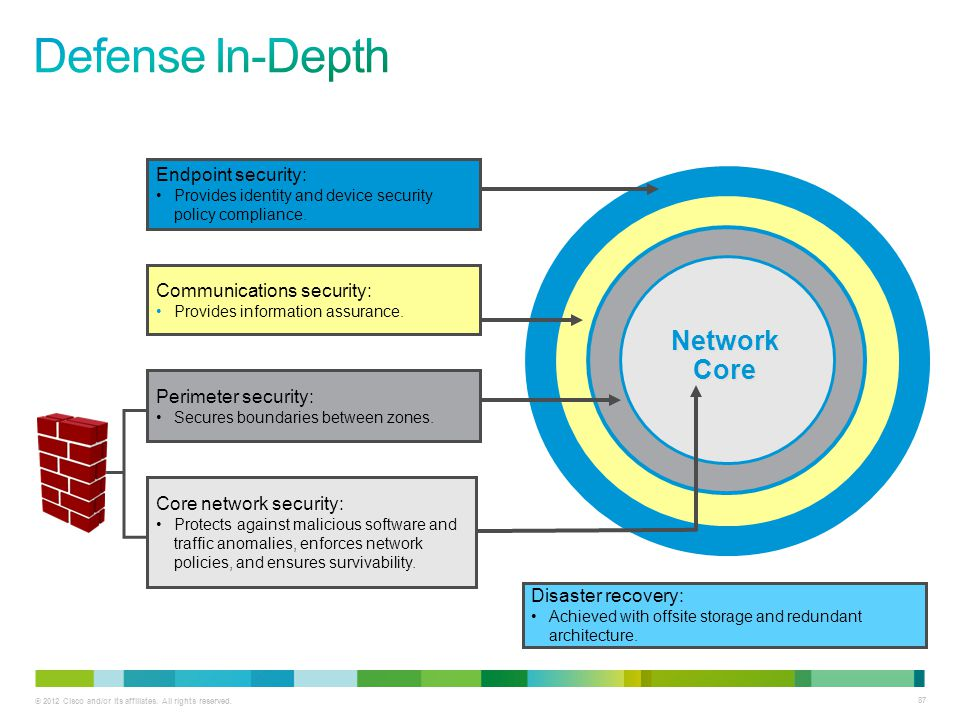 Defense In-Depth Network Core Endpoint security: