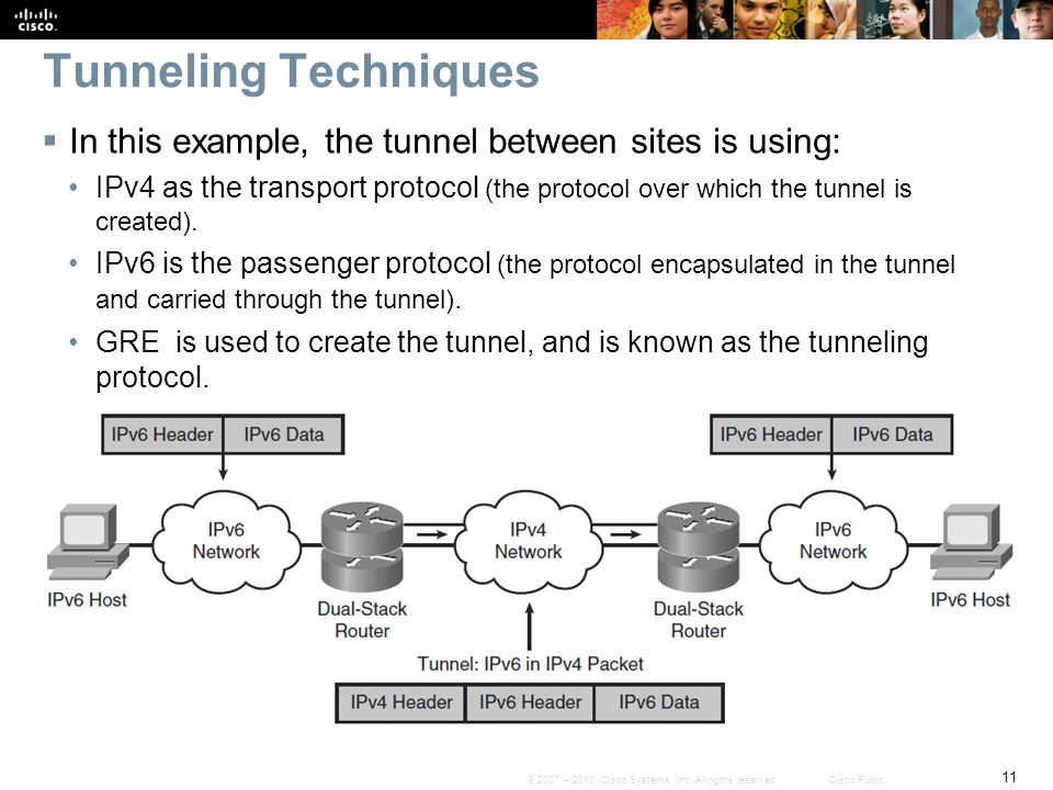 Tunneling Techniques In this example, the tunnel between sites is using: