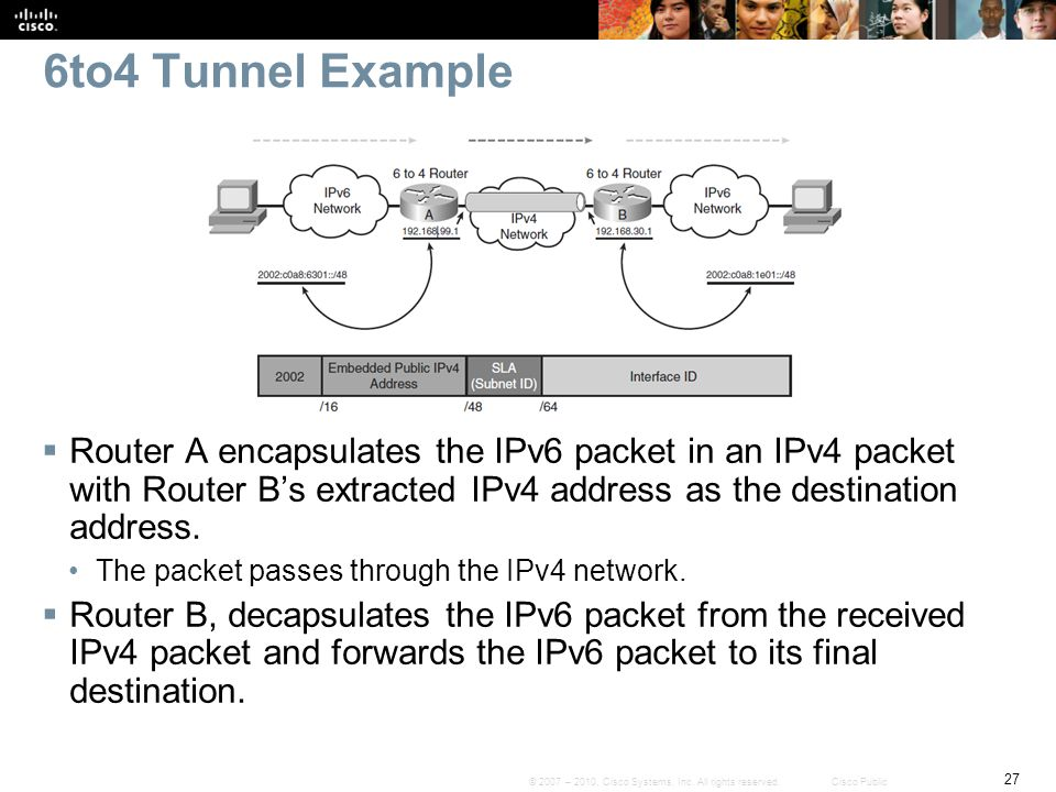6to4 Tunnel Example Router A encapsulates the IPv6 packet in an IPv4 packet with Router B's extracted IPv4 address as the destination address.