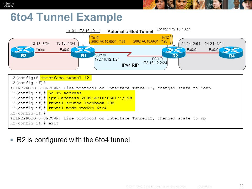 6to4 Tunnel Example R2 is configured with the 6to4 tunnel.