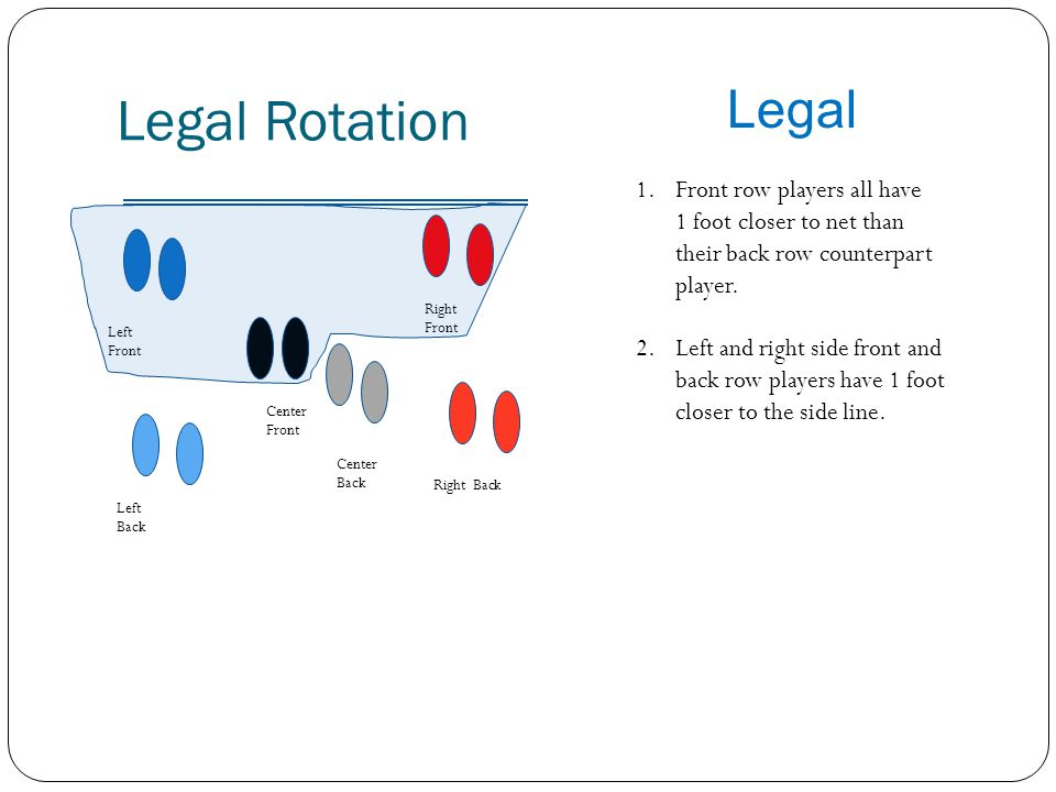 Legal Rotation Legal. Front row players all have 1 foot closer to net than their back row counterpart player.