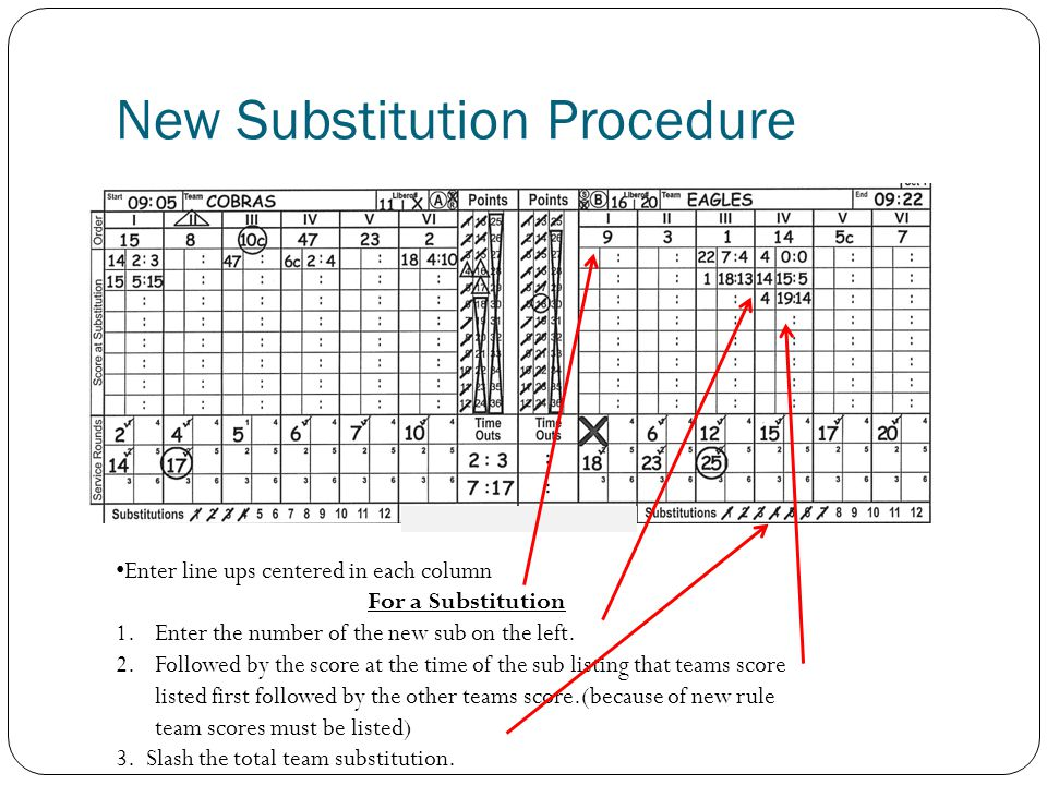 New Substitution Procedure