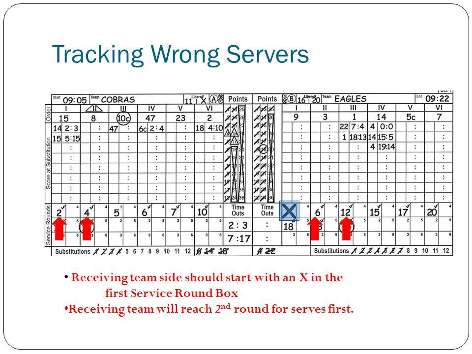Tracking Wrong Servers