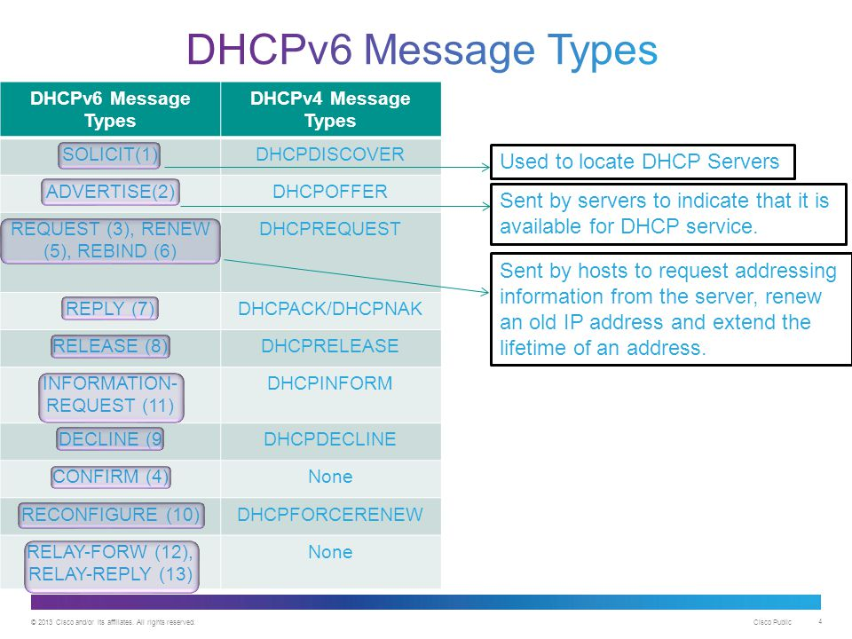 DHCPv6 Message Types Used to locate DHCP Servers