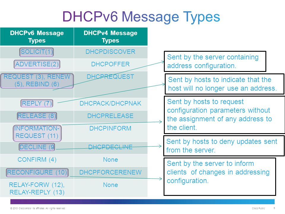 DHCPv6 Message Types DHCPv6 Message Types. DHCPv4 Message Types. SOLICIT(1) DHCPDISCOVER. ADVERTISE(2)
